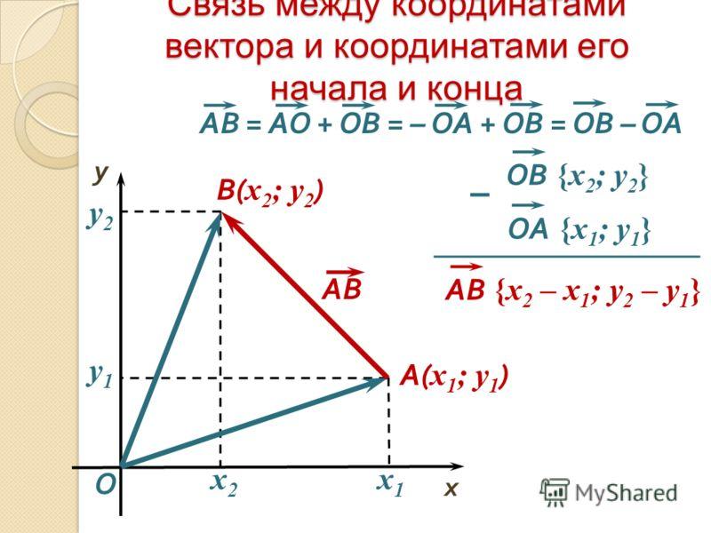 Связь между координатами вектора и координатами его начала и конца АВ O x y A( x 1 ; y 1 ) x2x2 y2y2 В( x 2 ; y 2 ) x1x1 y1y1 АВ {х 2 – x 1 ; у 2 – y 1 } OВ {х 2 ; у 2 } OA {х 1 ; у 1 } – АВ = AO + OB = – OA + OB = ОВ – ОА