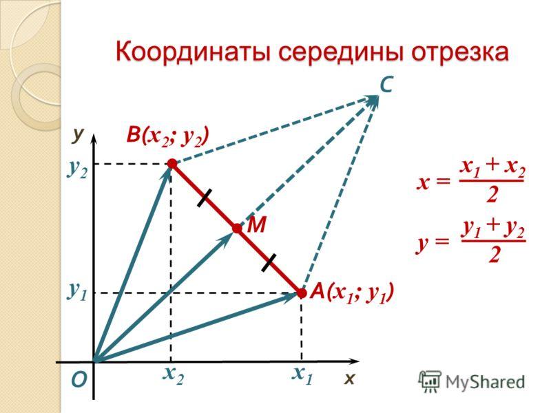 Координаты середины отрезка М O x y A( x 1 ; y 1 ) x2x2 y2y2 В( x 2 ; y 2 ) x1x1 y1y1 С х 1 + х 2 2 x = y 1 + y 2 2 y =