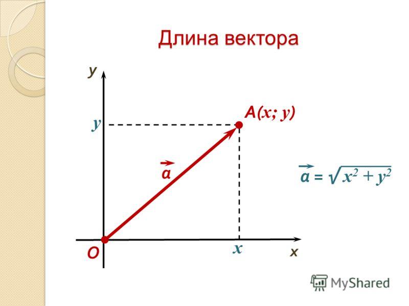 Длина вектора O x y A( x; y ) y x а = x 2 + y 2 а