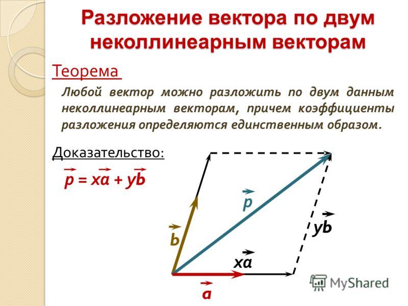 Разложение вектора по двум неколлинеарным векторам Любой вектор можно разложить по двум данным неколлинеарным векторам, причем коэффициенты разложения определяются единственным образом. Теорема Доказательство : р = ха + у b a b ха уbуb р