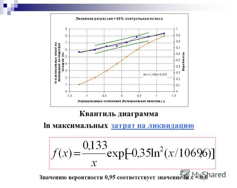 Квантиль диаграмма ln максимальных затрат на ликвидацию Значению вероятности 0,95 соответствует значение ln x = 8,6