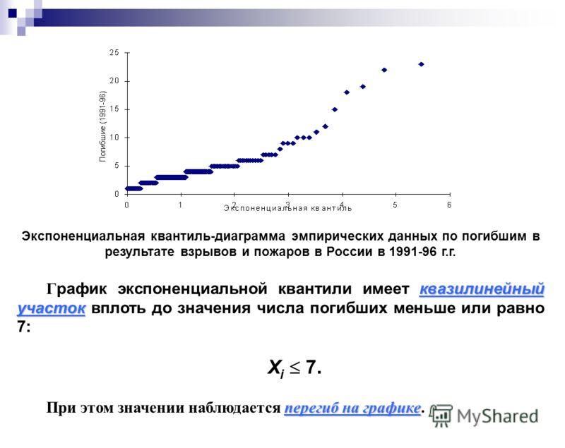 Экспоненциальная квантиль-диаграмма эмпирических данных по погибшим в результате взрывов и пожаров в России в 1991-96 г.г. квазилинейный участок Г рафик экспоненциальной квантили имеет квазилинейный участок вплоть до значения числа погибших меньше ил