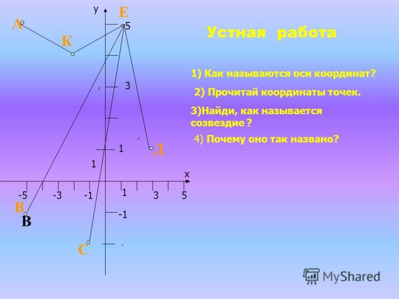 1) Как называются оси координат? 2) Прочитай координаты точек. 3)Найди, как называется созвездие ? 4) Почему оно так названо? 1 3 1 -5 1 5 5 3 -3 х у - Устная работа А В В С Д Е К