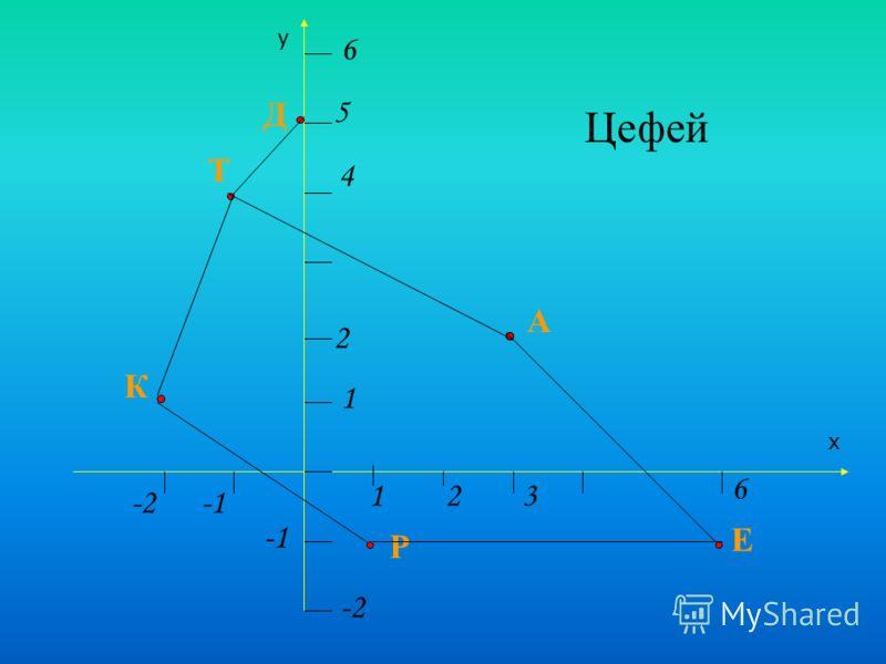 х у 1 13 6 2 2 5 6 -2 -2 4 К Т Д Р А Е Цефей