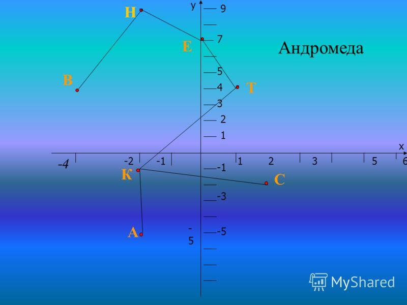 5 4 3 2 1 -21 2 3 5 6 х 7 9 у -3 -5-5 -5 -4 В А К С Т Е Андромеда Н