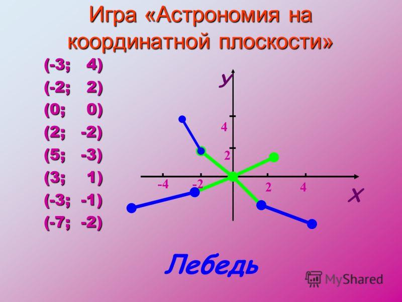 Игра «Астрономия на координатной плоскости» (-3; 4) (-2; 2) (0; 0) (2; -2) (5; -3) (3; 1) (-3; -1) (-7; -2) У Х 2 4 -2-4 24 Лебедь