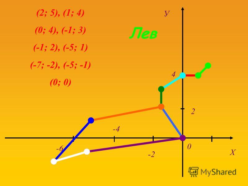 У Х 4 2 0 -6 -4 -2 (2; 5), (1; 4) (0; 4), (-1; 3) (-1; 2), (-5; 1) (-7; -2), (-5; -1) (0; 0) Лев