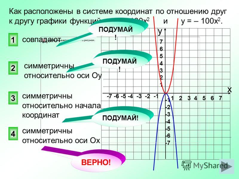1 2 3 4 5 6 7 -7 -6 -5 -4 -3 -2 -1 76543217654321 -2 -3 -4 -5 -6 -7 ВЕРНО! 4 2 1 3 Как расположены в системе координат по отношению друг к другу графики функций у = 100х 2 и у = – 100х 2. совпадают ПОДУМАЙ ! симметричны относительно оси Ох симметричн