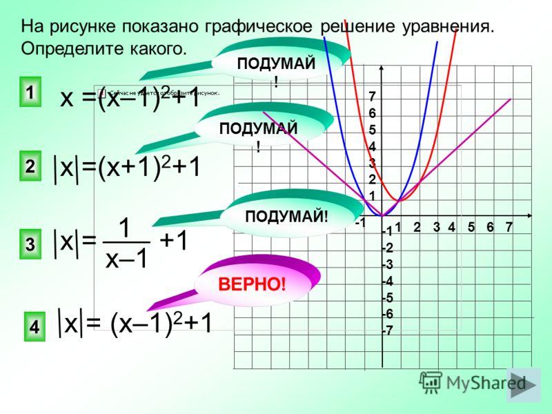 1 2 3 4 5 6 7 -7 -6 -5 -4 -3 -2 -1 76543217654321 -2 -3 -4 -5 -6 -7 ВЕРНО! х =(х+1) 2 +1 4 2 1 3 На рисунке показано графическое решение уравнения. Определите какого. х =(х–1) 2 +1 х = +1 х = (х–1) 2 +1 ПОДУМАЙ ! х–1 1