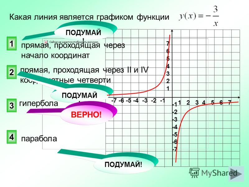 1 2 3 4 5 6 7 -7 -6 -5 -4 -3 -2 -1 76543217654321 -2 -3 -4 -5 -6 -7 прямая, проходящая через II и IV координатные четверти Какая линия является графиком функции 3 2 1 4 прямая, проходящая через начало координат ПОДУМАЙ ! гипербола парабола ВЕРНО!
