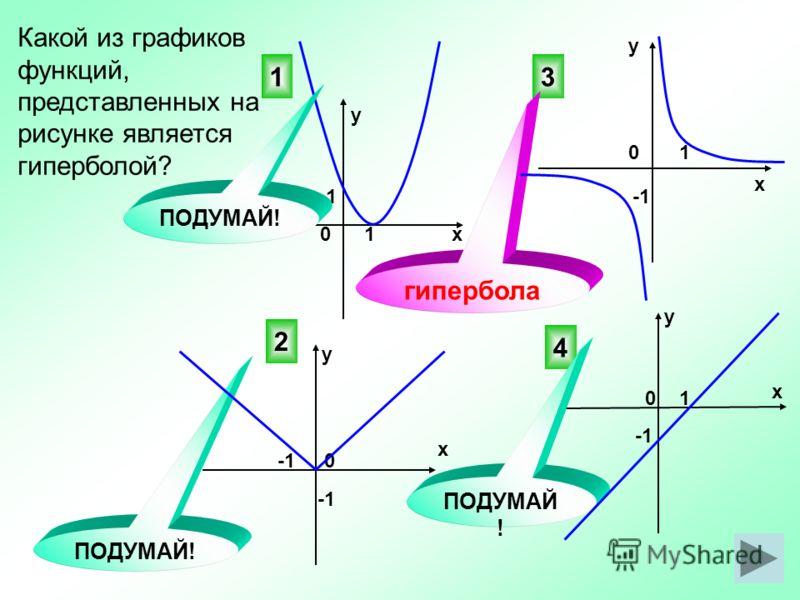 Какой из графиков функций, представленных на рисунке является гиперболой? 3 4 2 ПОДУМАЙ! 0 0х у у х х х у у 0 0 1 1 1 1 1 гипербола ПОДУМАЙ!