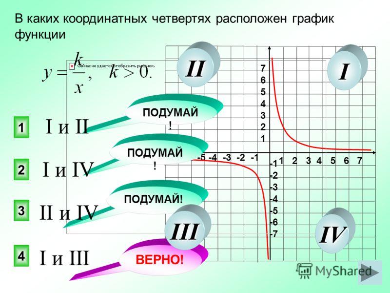 1 2 3 4 5 6 7 -7 -6 -5 -4 -3 -2 -1 76543217654321 -2 -3 -4 -5 -6 -7 В каких координатных четвертях расположен график функции 4 2 1 3 ПОДУМАЙ ! ВЕРНО! I и III II и IV I и IV I и II I II III IV