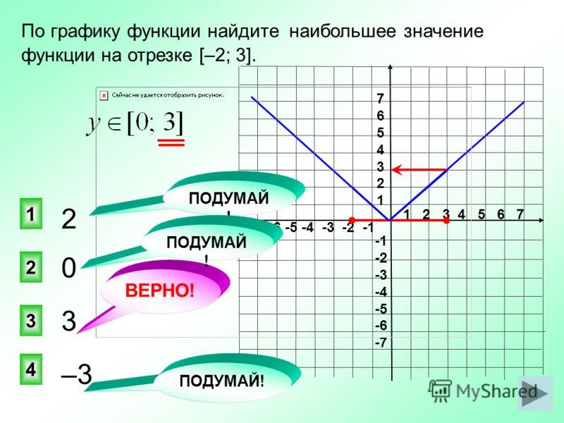1 2 3 4 5 6 7 -7 -6 -5 -4 -3 -2 -1 76543217654321 -2 -3 -4 -5 -6 -7 0 3 2 1 4 ВЕРНО! По графику функции найдите наибольшее значение функции на отрезке [–2; 3]. 2 3 –3 ПОДУМАЙ !