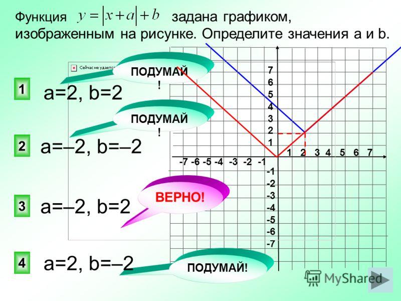 1 2 3 4 5 6 7 -7 -6 -5 -4 -3 -2 -1 76543217654321 -2 -3 -4 -5 -6 -7 3 2 1 4 ВЕРНО! a=2, b=2 ПОДУМАЙ ! Функция задана графиком, изображенным на рисунке. Определите значения a и b. a=2, b=–2 a=–2, b=2 a=–2, b=–2