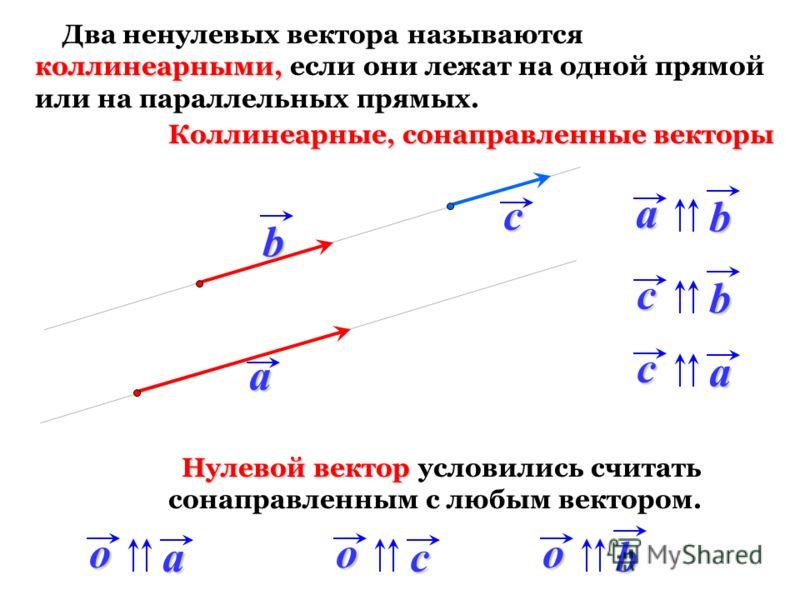 коллинеарными, Два ненулевых вектора называются коллинеарными, если они лежат на одной прямой или на параллельных прямых. ab c ab ca cb Коллинеарные, сонаправленные векторы oaocob Нулевой вектор Нулевой вектор условились считать сонаправленным с любы