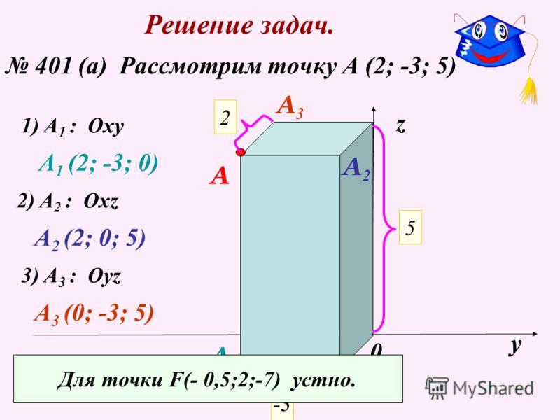 Решение задач. 401 (а) Рассмотрим точку А (2; -3; 5) х у z 0 2 5 -3 A 1) A 1 : Oxy A1A1 A 1 (2; -3; 0) A2A2 2) A 2 : Oxz A 2 (2; 0; 5) 3) A 3 : Oyz A3A3 A 3 (0; -3; 5) Для точки F(- 0,5;2;-7) устно.