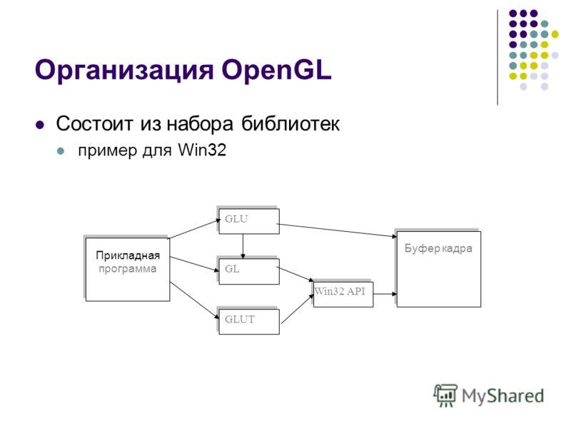 Организация OpenGL Состоит из набора библиотек пример для Win32 Прикладная программа GLU GL GLUT Win32 API Буфер кадра