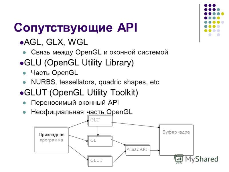 Сопутствующие API AGL, GLX, WGL Связь между OpenGL и оконной системой GLU (OpenGL Utility Library) Часть OpenGL NURBS, tessellators, quadric shapes, etc GLUT (OpenGL Utility Toolkit) Переносимый оконный API Неофициальная часть OpenGL Прикладная прогр