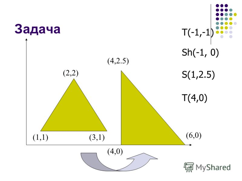 Задача (1,1)(3,1) (2,2) (6,0) (4,2.5) (4,0) T(-1,-1) Sh(-1, 0) S(1,2.5) T(4,0)