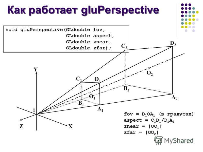 Как работает gluPerspective X Y Z 0 O1O1 O2O2 A1A1 B1B1 C1C1 D1D1 A2A2 B2B2 C2C2 D2D2 void gluPerspective(GLdouble fov, GLdouble aspect, GLdouble znear, GLdouble zfar); fov = D 1 OA 1 (в градусах) aspect = C 1 D 1 /D 1 A 1 znear = |OO 1 | zfar = |OO