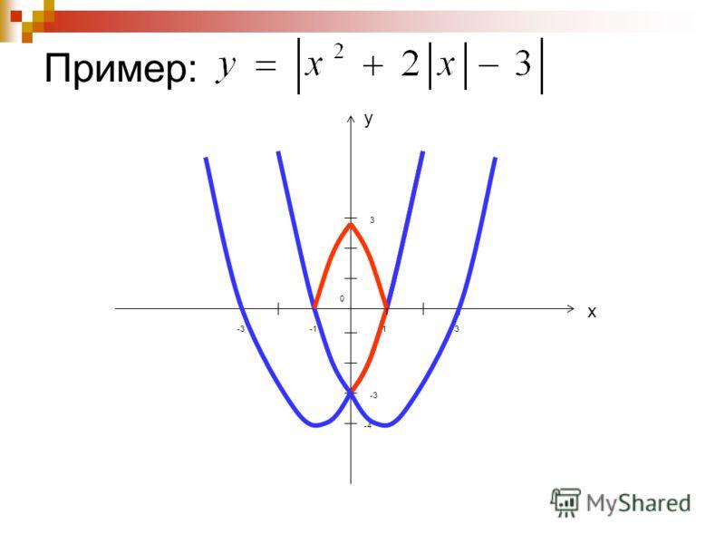 Пример: у х 0 1 3 -3 -4 -33
