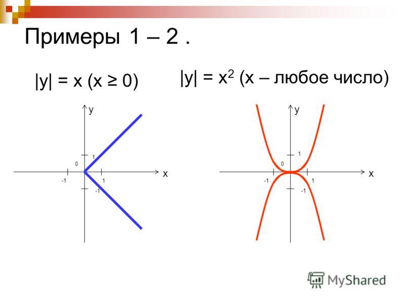 Примеры 1 – 2. |y| = x (х 0) у х 0 1 1 |y| = x 2 (х – любое число) у х 0 1 1