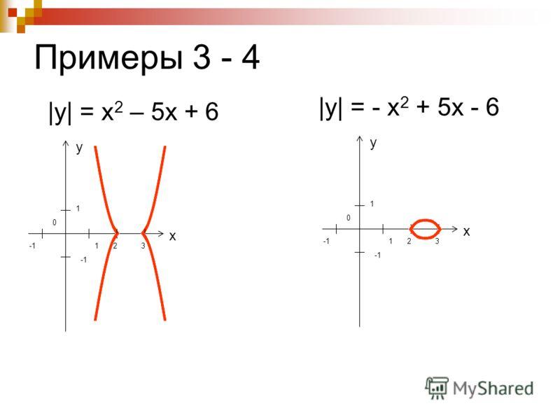Примеры 3 - 4 |y| = x 2 – 5х + 6 |y| = - x 2 + 5х - 6 у 0 1 1 х 23 у 0 1 1 х 23