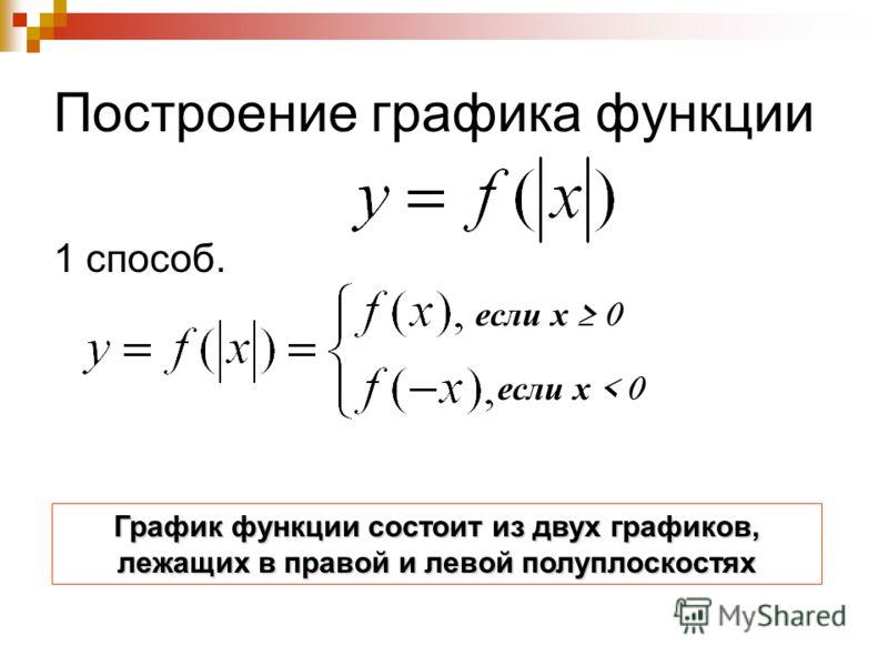 Построение графика функции 1 способ. если х 0 если х < 0 График функции состоит из двух графиков, лежащих в правой и левой полуплоскостях