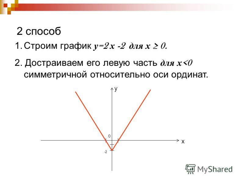 2 способ 1.Строим график у =2 х -2 для х 0. 2. Достраиваем его левую часть для х