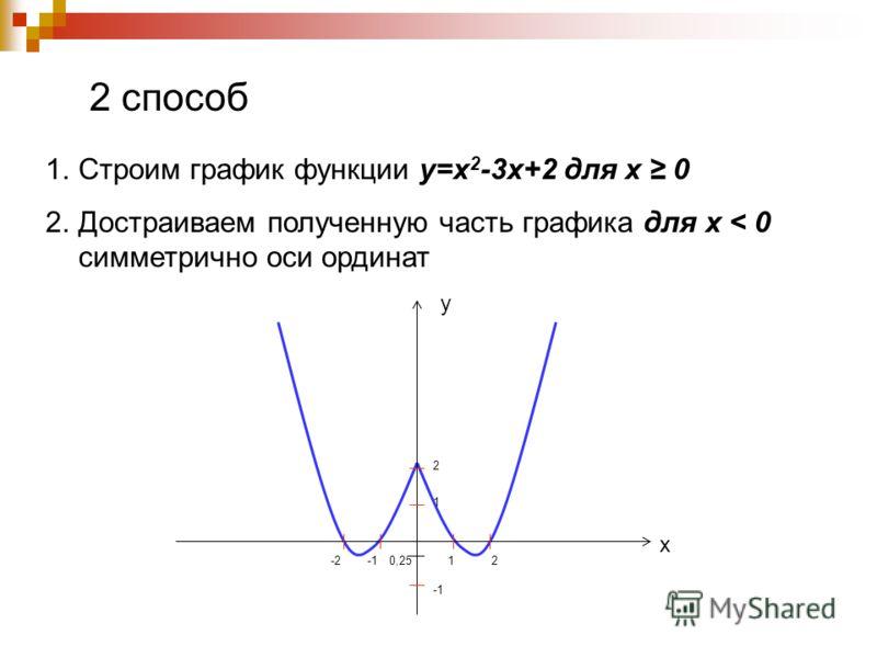 2 способ 1.Строим график функции у=х 2 -3х+2 для х 0 2.Достраиваем полученную часть графика для х < 0 симметрично оси ординат 0,25-2 21 2 1 х у