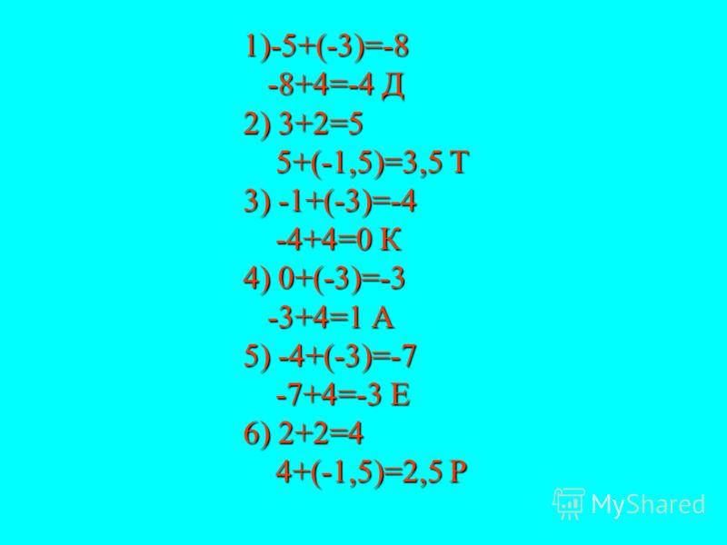 1)-5+(-3)=-8 -8+4=-4 Д 2) 3+2=5 5+(-1,5)=3,5 Т 3) -1+(-3)=-4 -4+4=0 К 4) 0+(-3)=-3 -3+4=1 А 5) -4+(-3)=-7 -7+4=-3 Е 6) 2+2=4 4+(-1,5)=2,5 Р