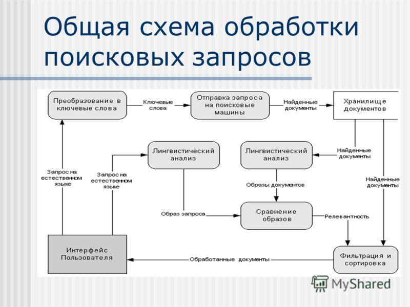 Общая схема обработки поисковых запросов