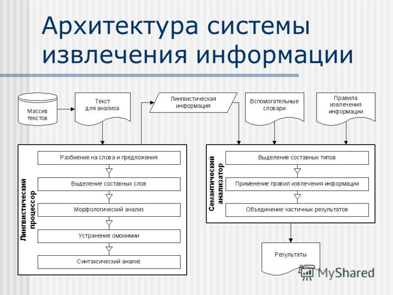 Архитектура системы извлечения информации