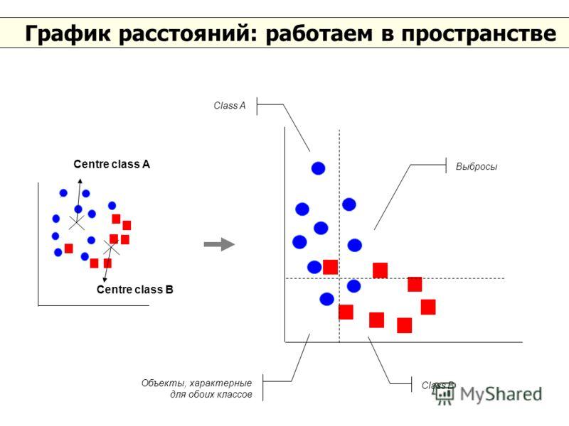 График расстояний: работаем в пространстве Centre class A Centre class B Class A Class B Выбросы Объекты, характерные для обоих классов