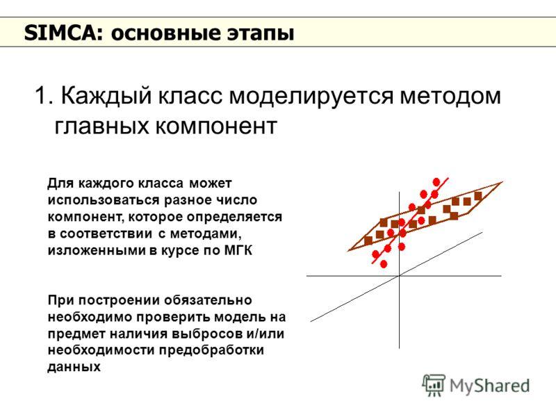 SIMCA: основные этапы 1. Каждый класс моделируется методом главных компонент Для каждого класса может использоваться разное число компонент, которое определяется в соответствии с методами, изложенными в курсе по МГК При построении обязательно необход