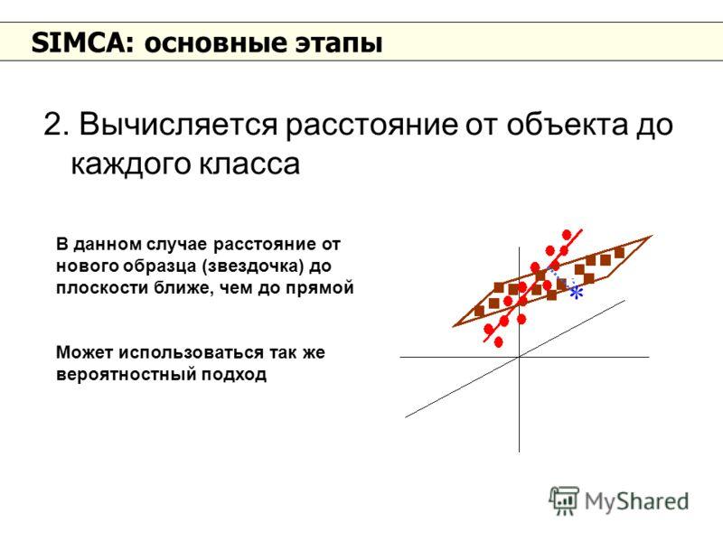 SIMCA: основные этапы 2. Вычисляется расстояние от объекта до каждого класса В данном случае расстояние от нового образца (звездочка) до плоскости ближе, чем до прямой Может использоваться так же вероятностный подход