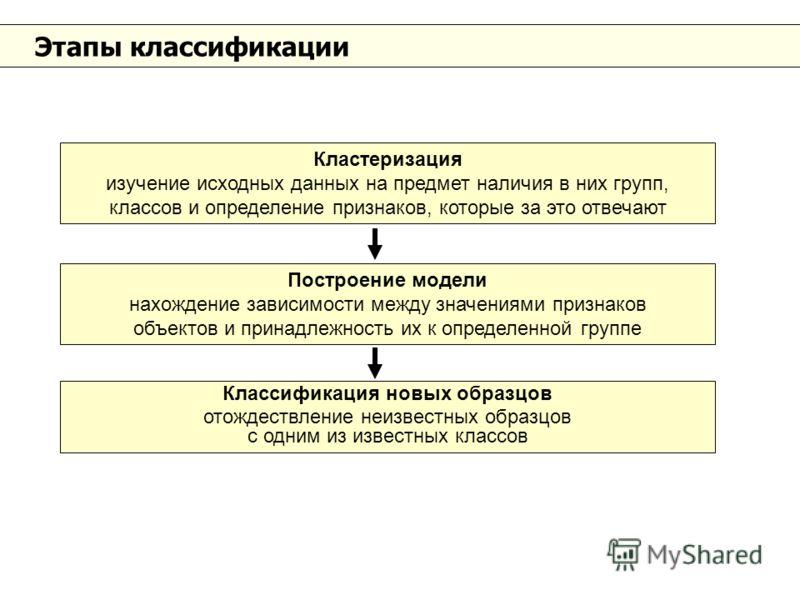 Этапы классификации Кластеризация изучение исходных данных на предмет наличия в них групп, классов и определение признаков, которые за это отвечают Построение модели нахождение зависимости между значениями признаков объектов и принадлежность их к опр