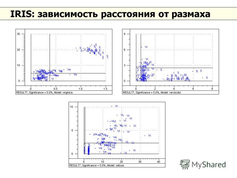 IRIS: зависимость расстояния от размаха