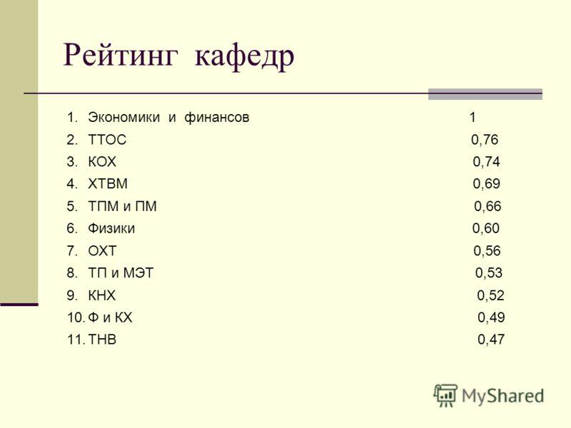 Рейтинг кафедр 1.Экономики и финансов 1 2.ТТОС 0,76 3.КОХ 0,74 4.ХТВМ 0,69 5.ТПМ и ПМ 0,66 6.Физики 0,60 7.ОХТ 0,56 8.ТП и МЭТ 0,53 9.КНХ 0,52 10.Ф и КХ 0,49 11.ТНВ 0,47