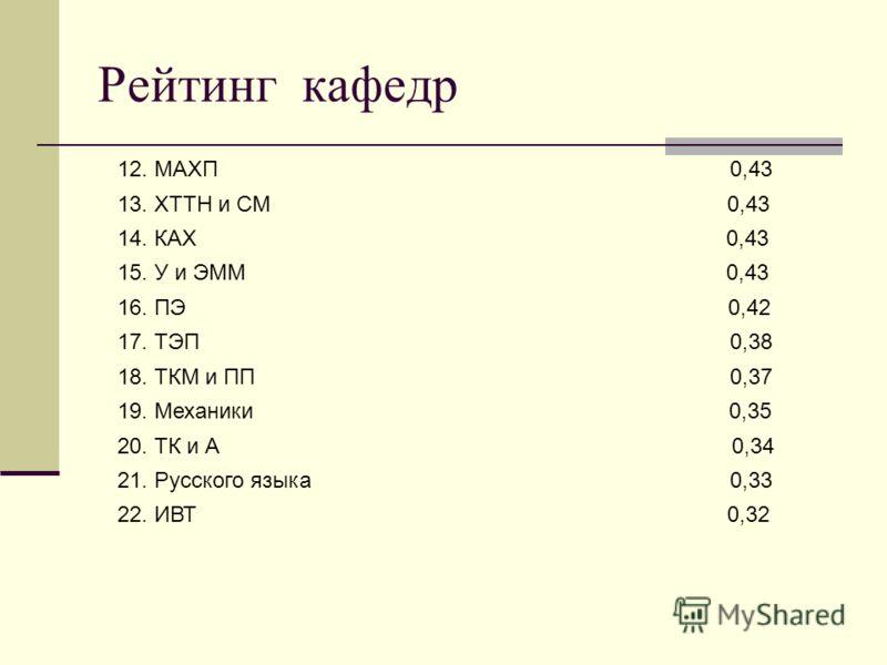 Рейтинг кафедр 12. МАХП 0,43 13. ХТТН и СМ 0,43 14. КАХ 0,43 15. У и ЭММ 0,43 16. ПЭ 0,42 17. ТЭП 0,38 18. ТКМ и ПП 0,37 19. Механики 0,35 20. ТК и А 0,34 21. Русского языка 0,33 22. ИВТ 0,32