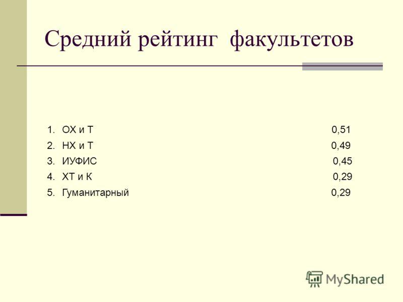 Средний рейтинг факультетов 1.ОХ и Т 0,51 2.НХ и Т 0,49 3.ИУФИС 0,45 4.ХТ и К 0,29 5.Гуманитарный 0,29
