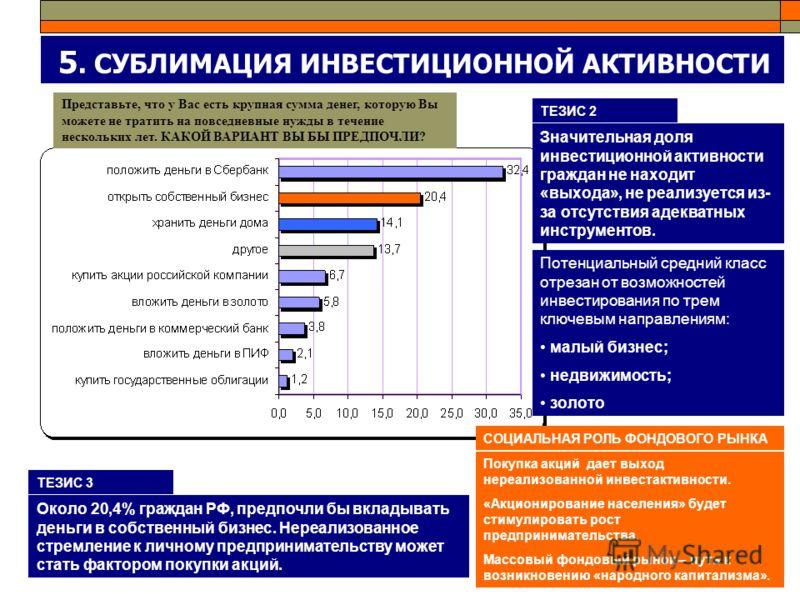 5. СУБЛИМАЦИЯ ИНВЕСТИЦИОННОЙ АКТИВНОСТИ Представьте, что у Вас есть крупная сумма денег, которую Вы можете не тратить на повседневные нужды в течение нескольких лет. КАКОЙ ВАРИАНТ ВЫ БЫ ПРЕДПОЧЛИ? ТЕЗИС 2 Около 20,4% граждан РФ, предпочли бы вкладыва