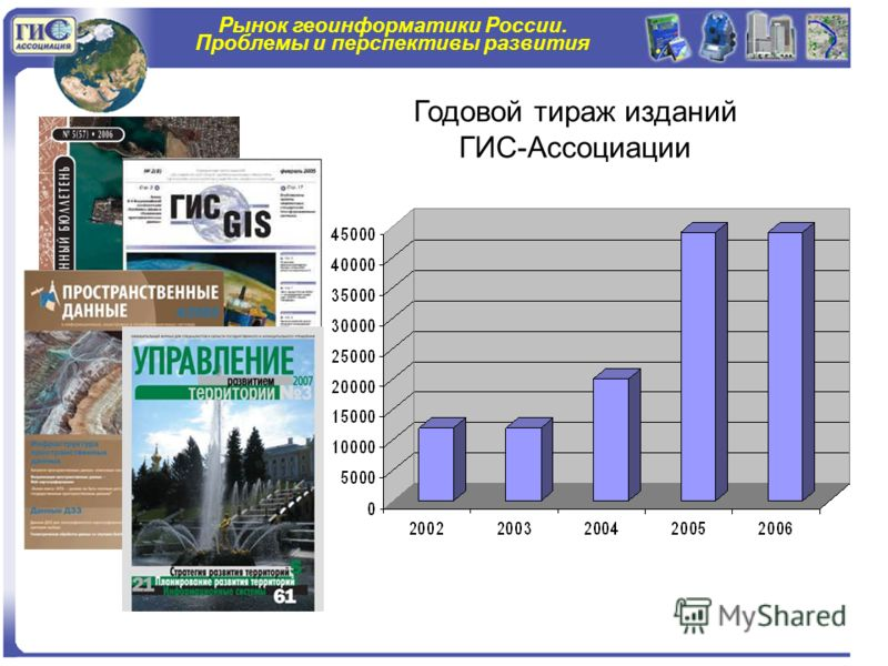 Рынок геоинформатики России. Проблемы и перспективы развития Годовой тираж изданий ГИС-Ассоциации