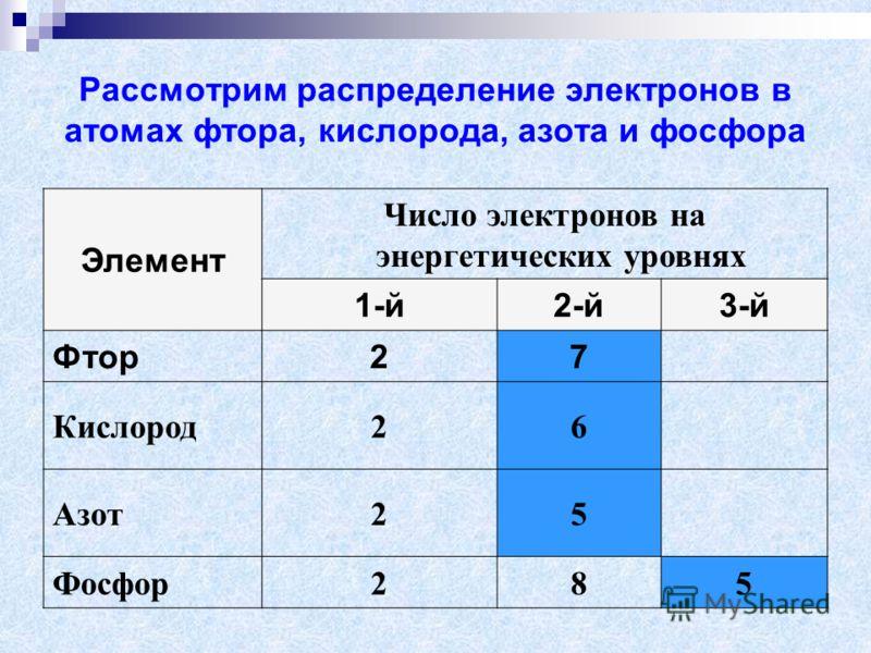 Рассмотрим распределение электронов в атомах фтора, кислорода, азота и фосфора Элемент Число электронов на энергетических уровнях 1-й2-й3-й Фтор27 Кислород26 Азот25 Фосфор285