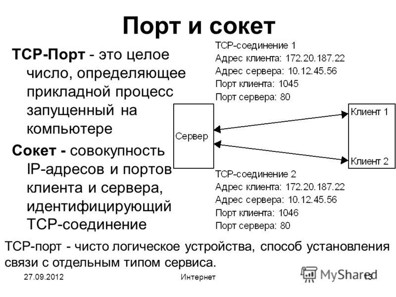 27.09.2012Интернет13 Порт и сокет TCP-Порт - это целое число, определяющее прикладной процесс запущенный на компьютере Сокет - совокупность IP-адресов и портов клиента и сервера, идентифицирующий TCP-соединение TCP-порт - чисто логическое устройства,
