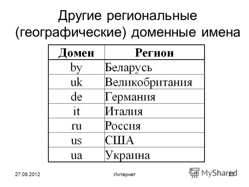 27.09.2012Интернет23 Другие региональные (географические) доменные имена