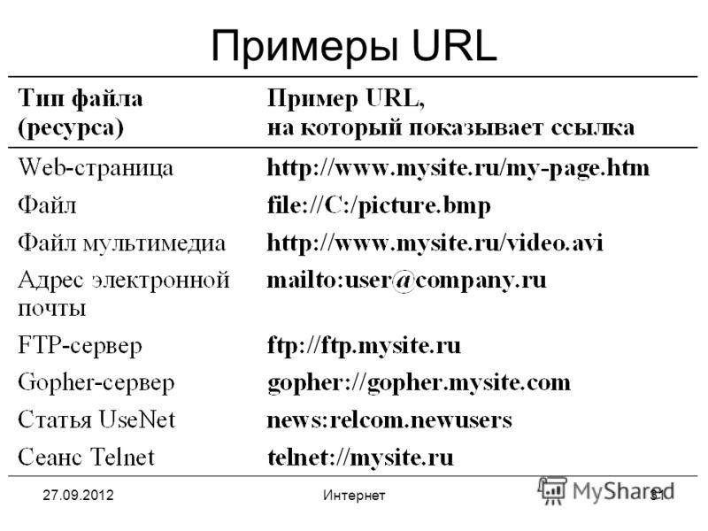 27.09.2012Интернет31 Примеры URL