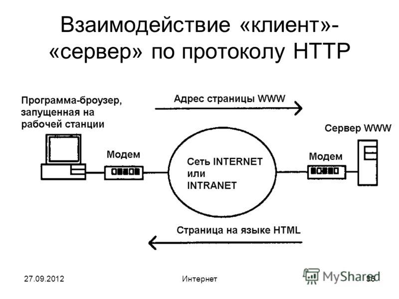 27.09.2012Интернет36 Взаимодействие «клиент»- «сервер» по протоколу HTTP