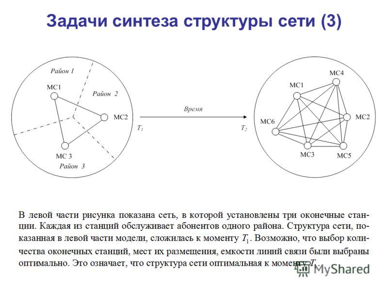 Задачи синтеза структуры сети (3)