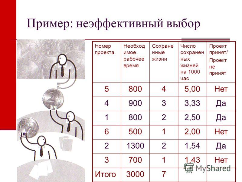 Пример: неэффективный выбор Номер проекта Необход имое рабочее время Сохране нные жизни Число сохранен ных жизней на 1000 час Проект принят/ Проект не принят 580045,00Нет 490033,33Да 180022,50Да 650012,00Нет 2130021,54Да 370011,43Нет Итого30007